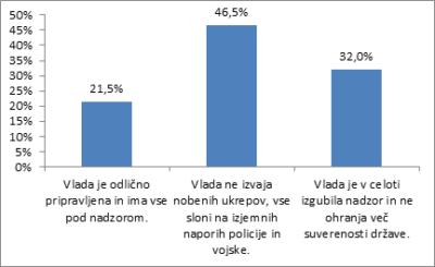 Raziskava: Več kot polovica Slovencev za zaprtje južne meje po vzoru Madžarske 1