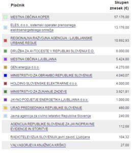 Državne institucije in podjetja, ki so svoj denar vložila v IFIMES (vir: KPK/supervizor).