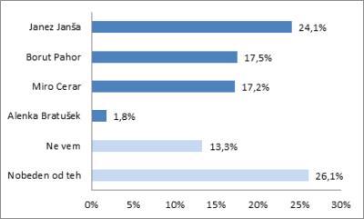 Raziskava: SDS za 10 odstotnih točk pred SMC 3