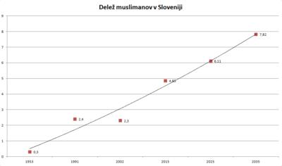 Delež muslimanov v Sloveniji s projekcijo na 2035.