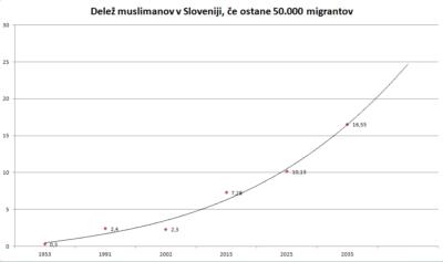 Delež muslimanov v Sloveniji, če ostane 50.000 migrantov, s projekcijo na leto 2035.