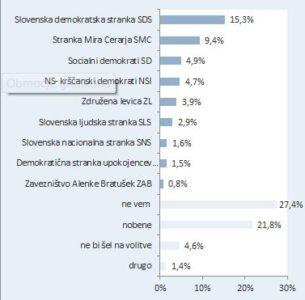 Raziskava: Nova Slovenija z izjemnim naskokom praktično ob boku Židanovi SD 1