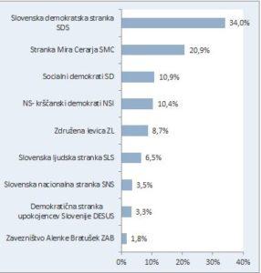 Raziskava: Nova Slovenija z izjemnim naskokom praktično ob boku Židanovi SD 3