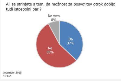 graf -glasovanje posvojitev