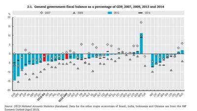 Podatki so izračunani za leta 2007, 2009, 2013 in 2014. Vir: OECD/National accounts statistcs database
