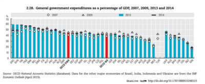 Podatki so izračunani za leta 2007, 2009, 2013 in 2014. Vir: OECD/National accounts statistcs database. Za povečavo kliknite na graf.