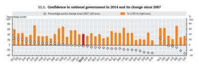 Podatki so pridobljeni za leta med 2007 in 2014. Razlika med leti je izražena v odstotnih točkah. vir: Gallup World Poll. Za povečavo kliknite na graf.