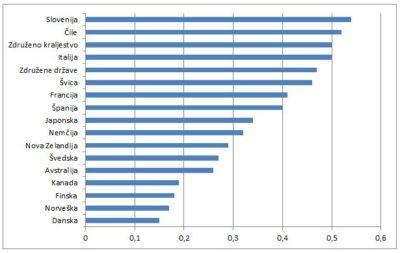 """Grafična primerjava držav glede na korelacijo dohodkov med starši in otroki Vir: Prirejeno po """"The state of working America"""", 12 edicija"""