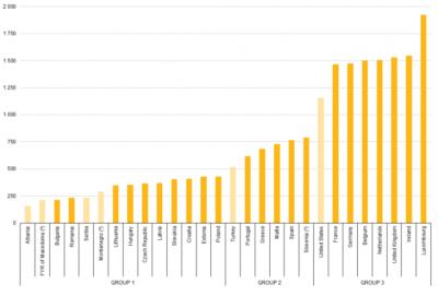 Foto: Eurostat