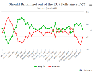 Graf prikazuje gibanje mnenja ljudi o Veliki Britaniji v EU. V zadnjem času je vse več tistih, ki podpirajo izstop (rdeče), vse manj pa je takšnih, ki želijo da ostane (zeleno). Vir: The Economist