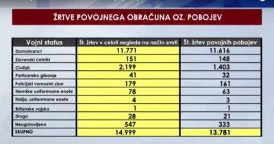 Število žrtev povojnega komunističnega obračuna.