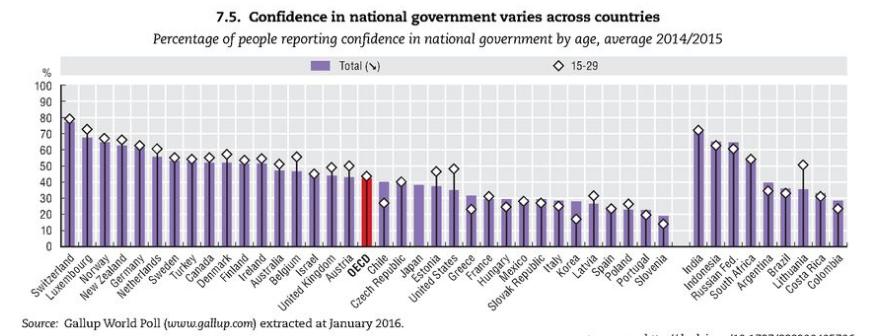 (za objavo) Slovenija slovi po svoji nezaupljivosti, še zlasti do politikov, mladi pa nimajo dela 1