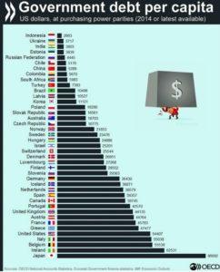 (Vir: OECD)
