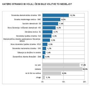 Po raziskavi javnega mnenja na vrhu SDS, zelo nizka podpora vladi 2