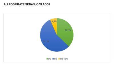 Po raziskavi javnega mnenja na vrhu SDS, zelo nizka podpora vladi 4