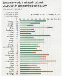 (Vir: Gallup World Poll)