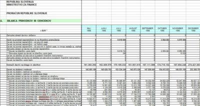 Foto: MF. Podatki o obračunanem DDV so javno dostopni za vsak mesec od leta 1998 dalje.