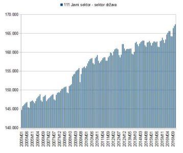 Rast javnega sektorja, Foto: Twitter