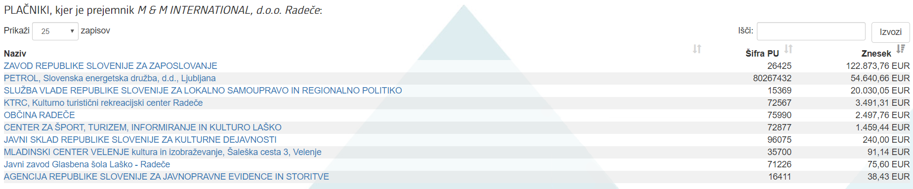 Podjetje Matjaža Hana in njegovi zaslužki z državnimi podjetji in ustanovami. (vir ERAR)