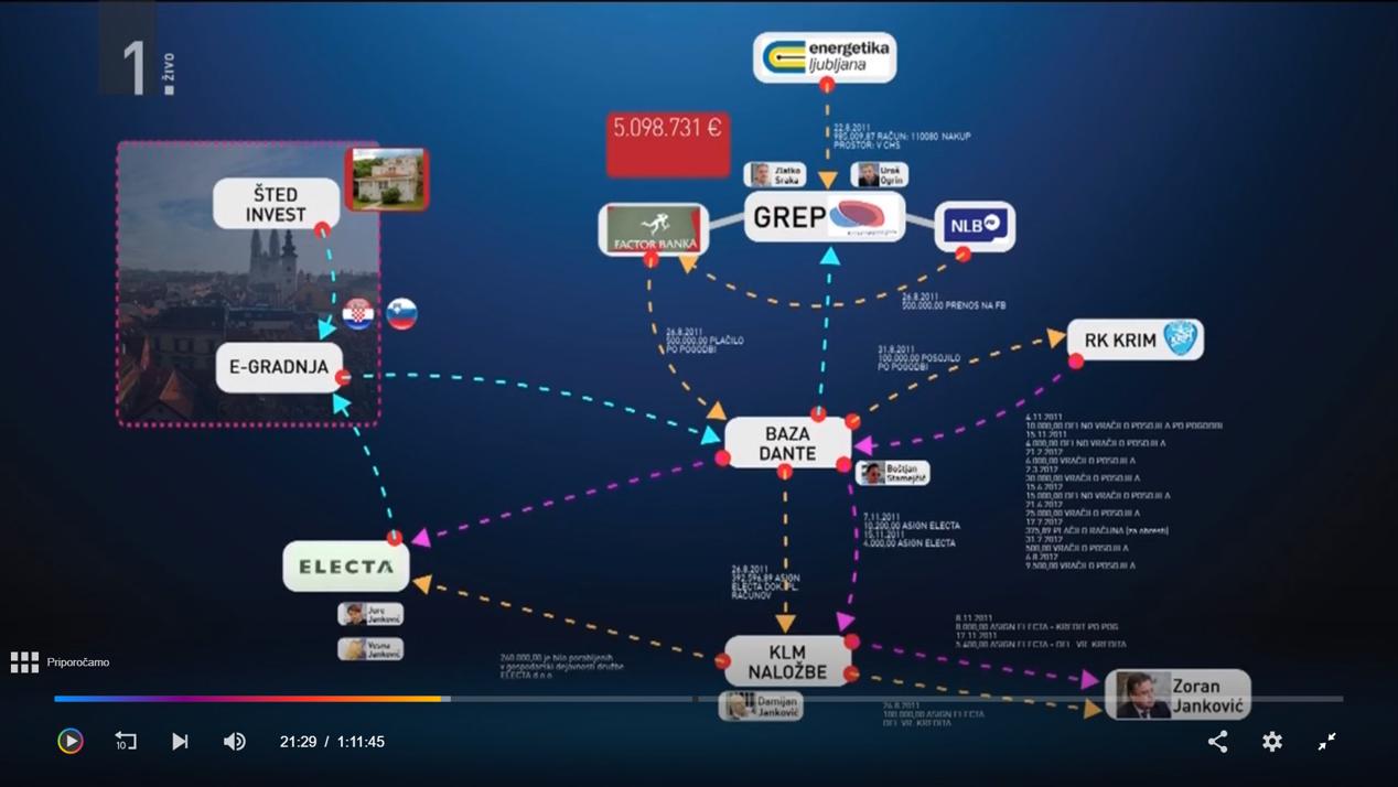 Povezave med povezanimi Jankovičevimi podjetji ( vir Tarča RTV Slo)