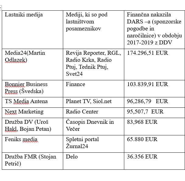 Tabela sedmih najbolj oglaševanih DARSO-vih medijskih združb. Na njem vidimo od medijskega tajkuna Martina Odlazka, do običajnih medijskih osumljencev globoke države kot so duet Bojan Petan-Uroš Hakl in Stojan Petrič. (vir Nova24tv)