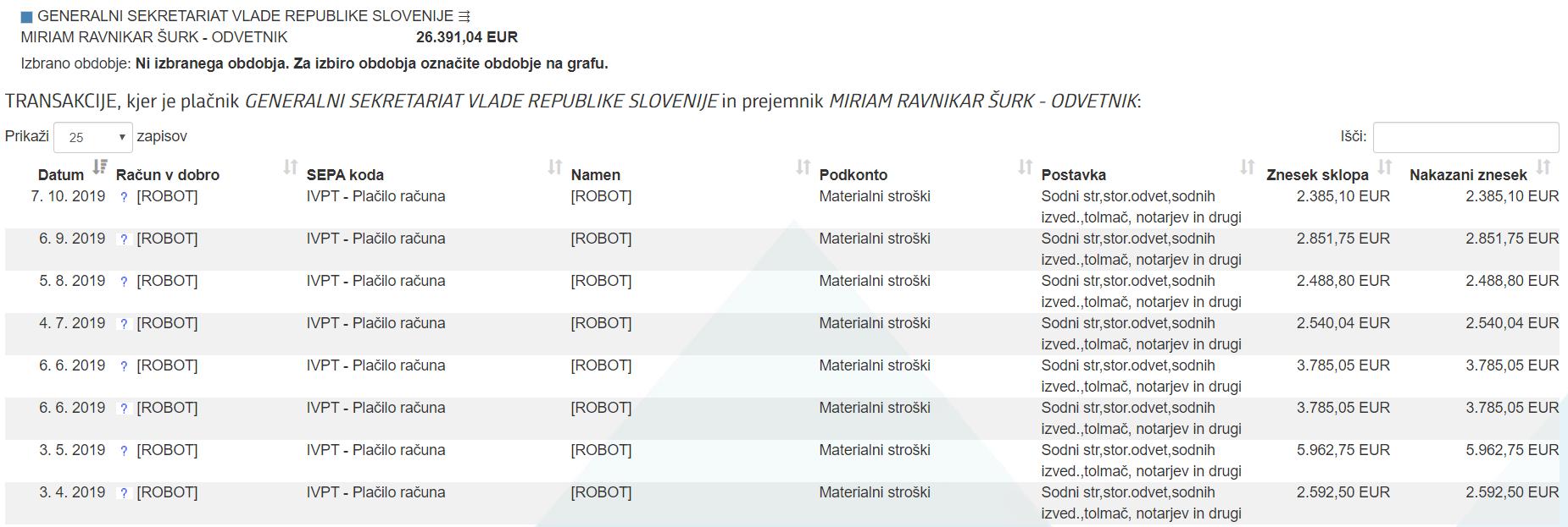 Znesek, ki ga je v letošnjem letu od GSV dobila MIrjam Ravnikar Šurk. (vir ERAR)
