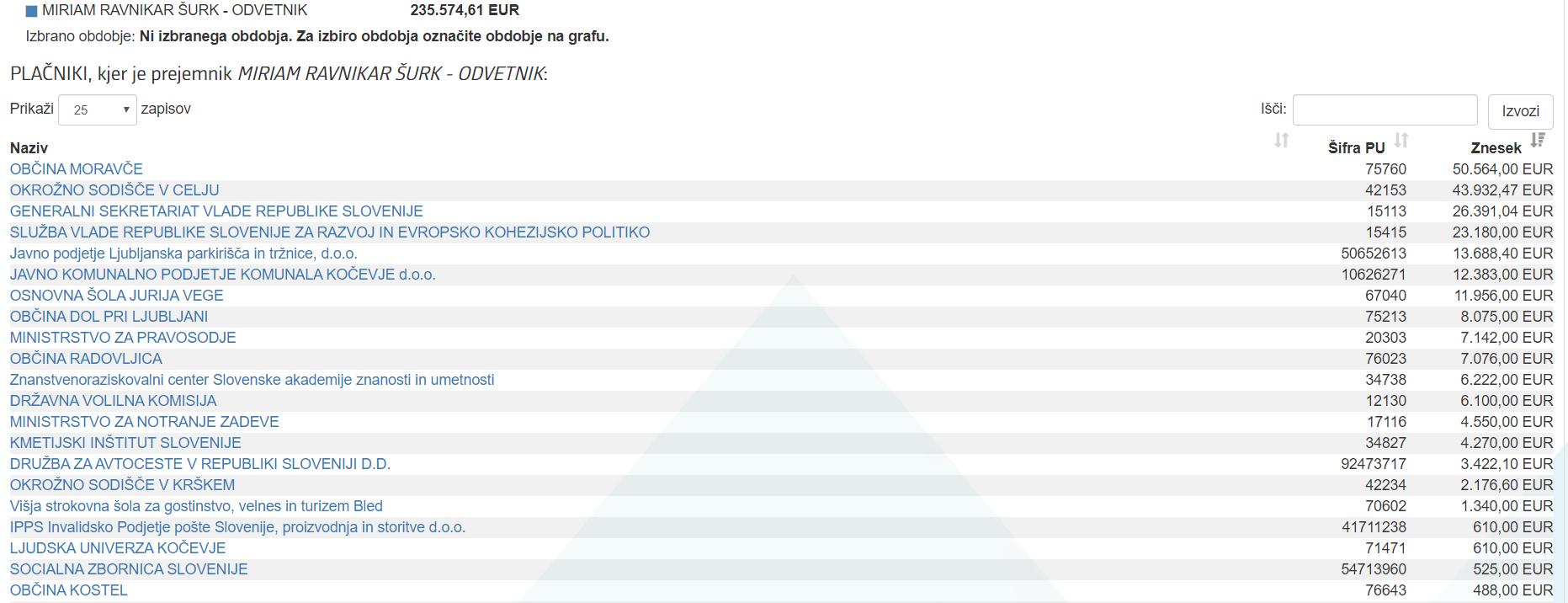 Mirjam Ravnikar Šurk je od leta 2013 pa do danes prejela več kot 235 tisoč evrov. (vir ERAR)