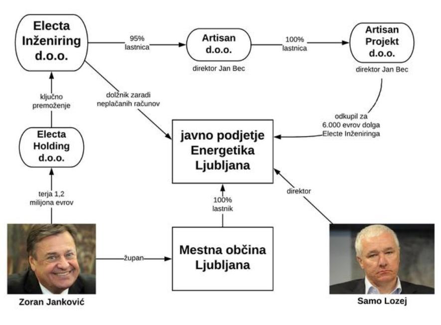 Povezava med Jankovičem, Energetiko Ljubljana in podjetji Jana Beca. (vir Siol.net)