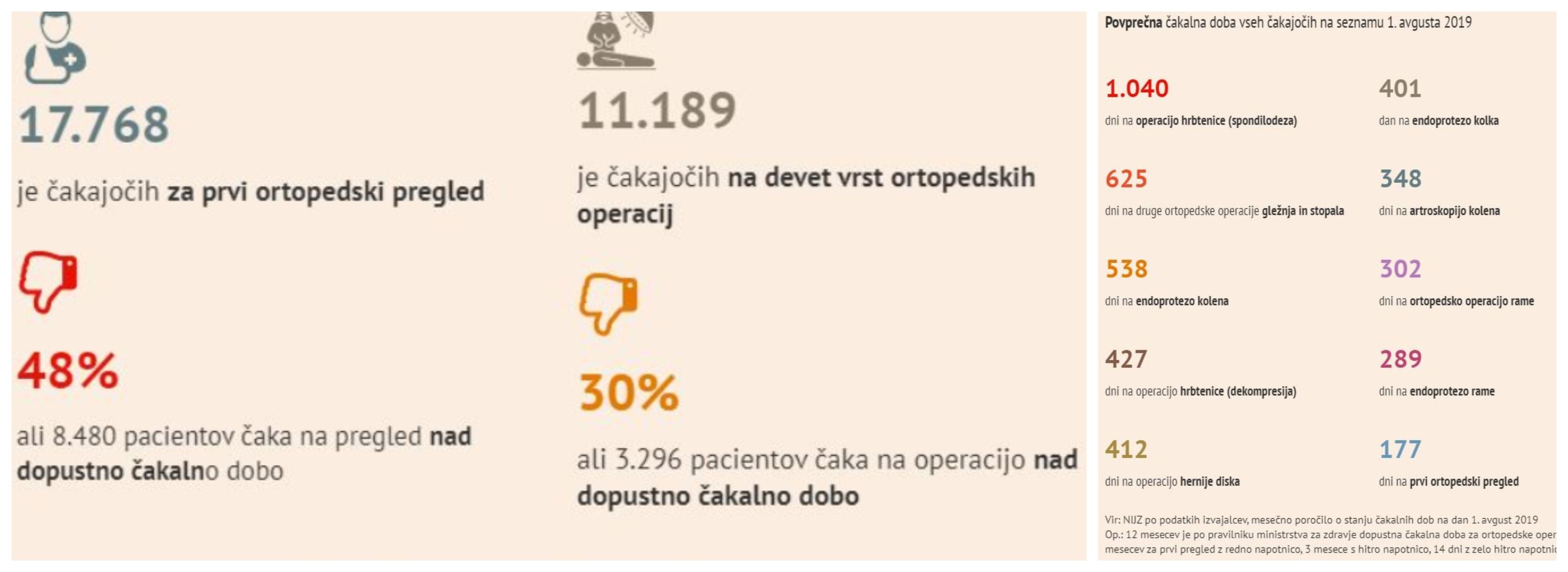 Škandalozne številke čakalnih vrst za različne operacije in preglede (Foto: NIJZ/Finance)