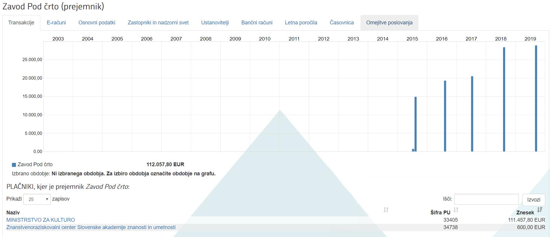 Portal Podčrto je dobil od leta 2014 pa do 2019 112.057,80 EUR. Odličen znesek za 12 tisoč obiskovalcev spletne strani na mesec. (Foto: ERAR)