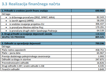 Finančni odhodki ZRS Bistra Ptuj so dobrih 247 tisoč evrov. Ali se tukaj skrivajo skriti honararji Aleksandre Pivec? (foto: Ajpes)
