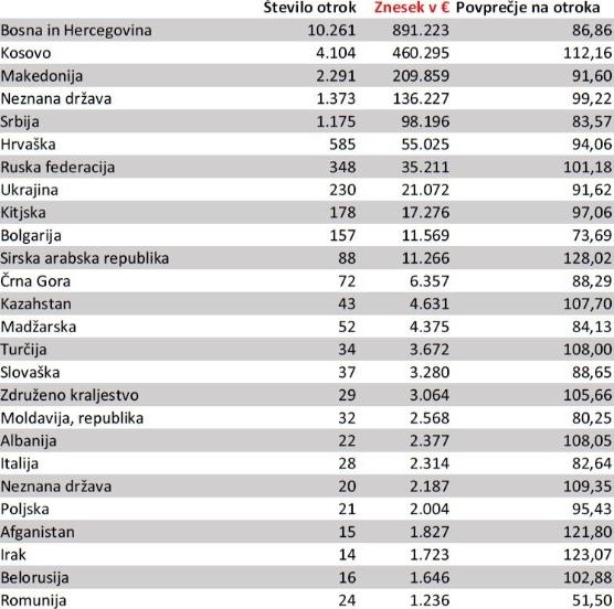 Seznam držav, ki so upravičene do otroškega dodatka. (Foto: Otroški dodatek)