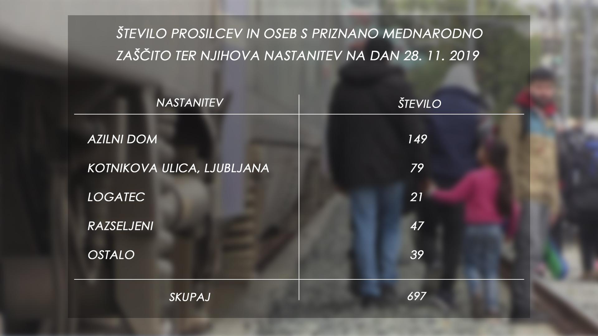 Število prosilcev in oseb s priznano mednarodno zaščito ter njihove nastanitev na dan 28.11.2019. (Foto: MNZ, Nova24tv)
