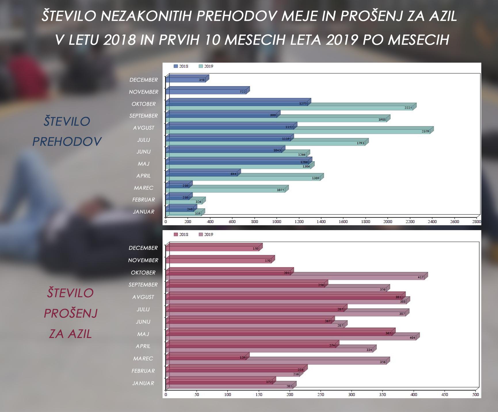 Število nezakonitih prehodov meje in prošenj za azil v prvih desetih mesecih v letu 2018 in 2019. (Foto: MNZ, Nova24tv)