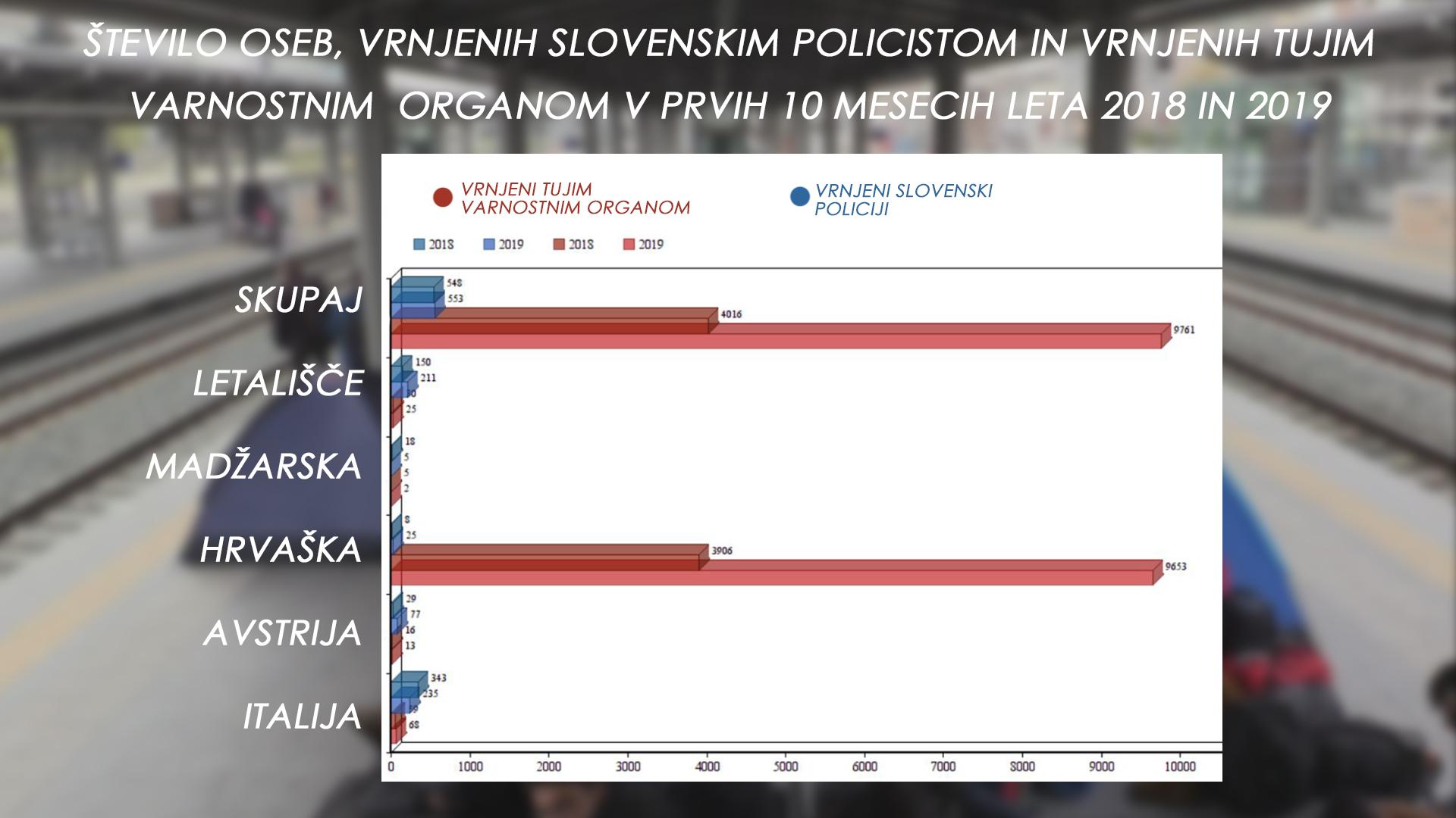 Število oseb vrnjenih slovenskim policistom in tujim organom. (Foto: MNZ, Nova24tv)