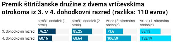 Podatki, kjer lahko vidite povišanje stroškov štiričlanske družine z dvema otrokoma v vrtcu. (Foto: Graf Žurnal24)